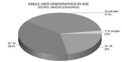 usuarios kindle Kindle: ¿ideal para mayores de 35 años?