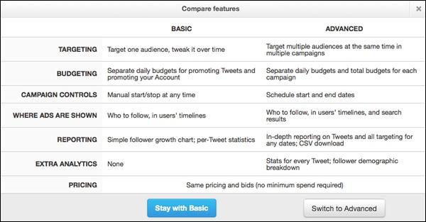 Twitter Ads para pequeños anunciantes, siguiendo a AdWords